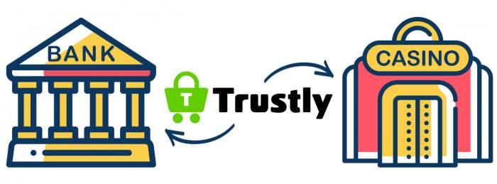 Trustly Pay n Play kasinolla ilman tiliä